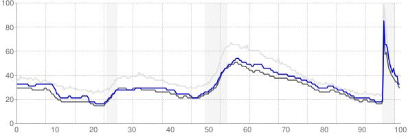 Virginia Beach, Virginia monthly unemployment rate chart